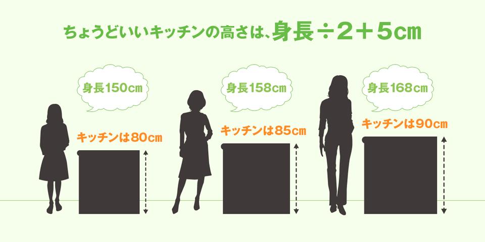 身長とキッチンの高さ